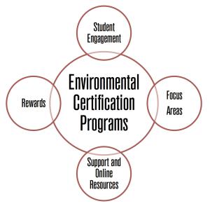 Program Characteristics Graphic
