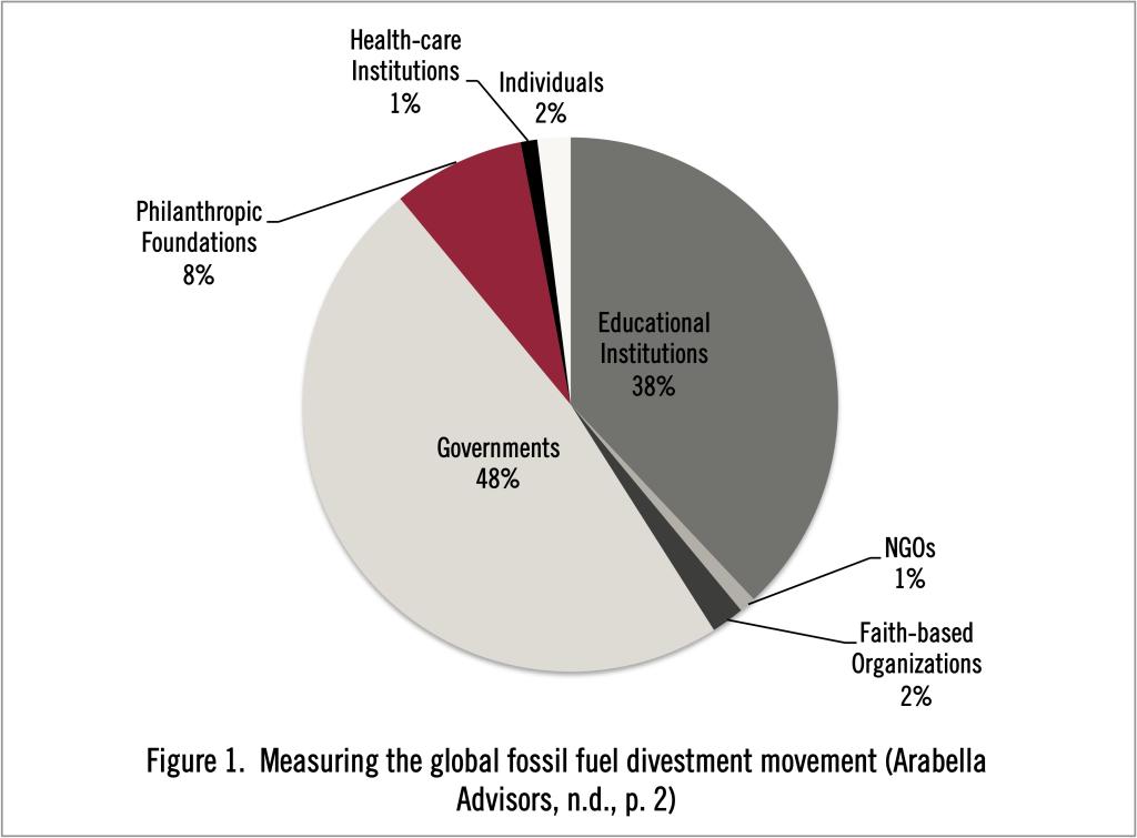 Divestment Figure 1