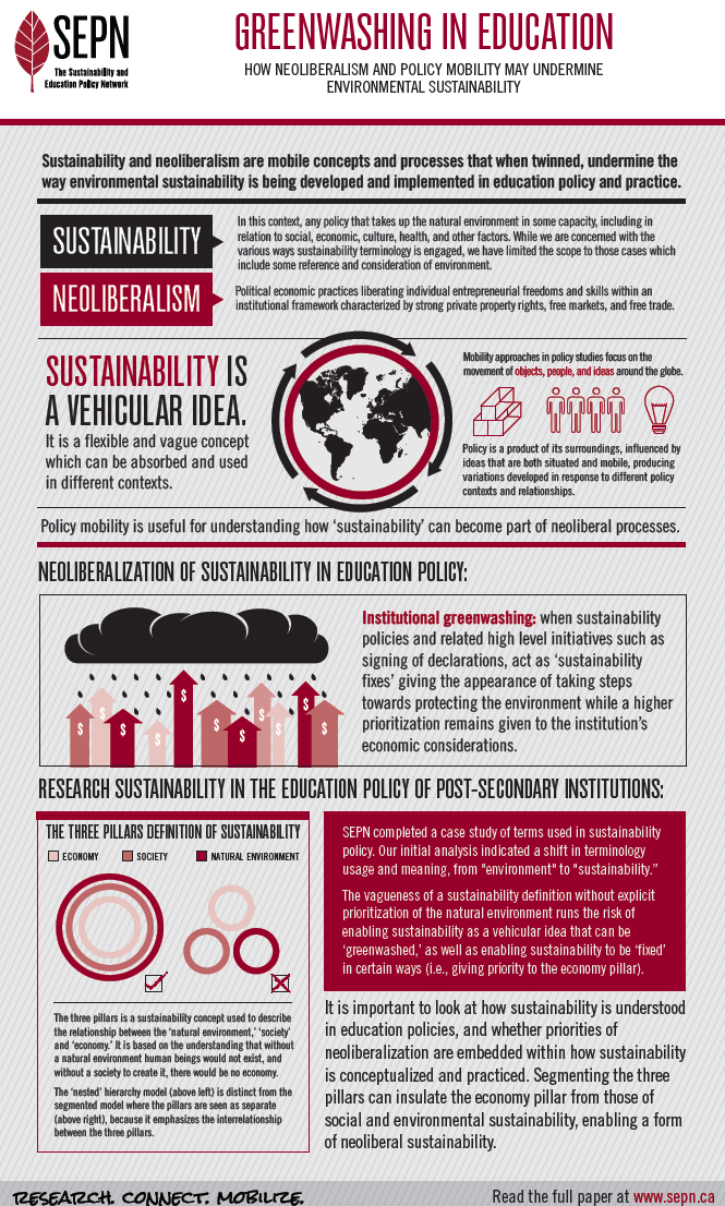Infographics: Greenwashing in Education - The Sustainability and